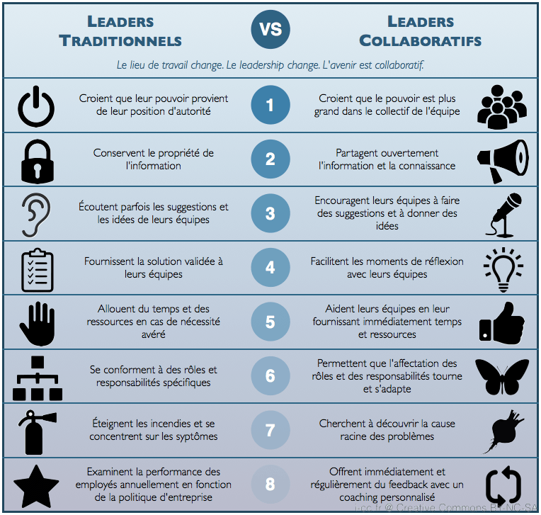 Leaders traditionnels - Leaders collaboratifs