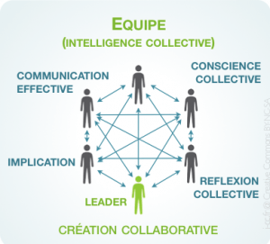 Equipe-en-Intelligence-Collective