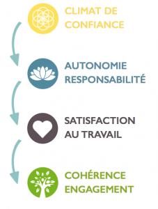 Instaurer un climat de confiance, autonomie, satisfaction au travail, cohérence engagement