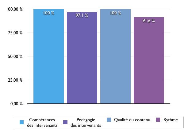Satisfaction des participants du cycle 2 au 15 février 2020
