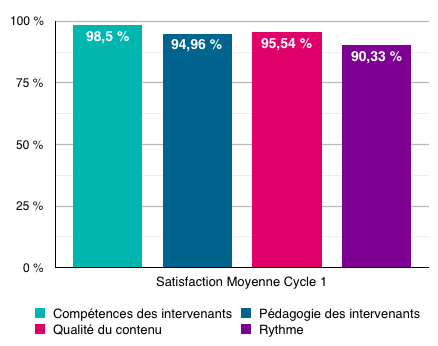 Satisfaction des stagiaires cycle 1
